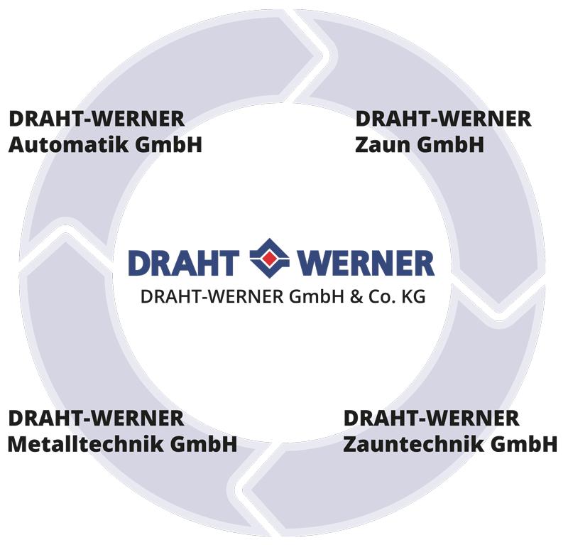 draht-werner-gruppe